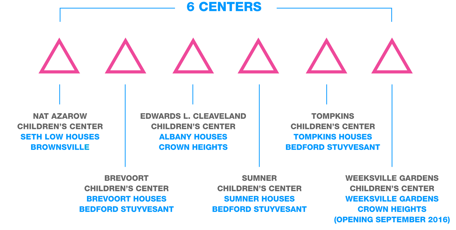 6-centers