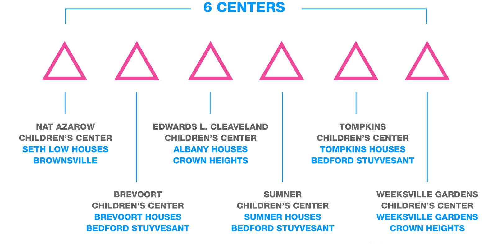 6-centers